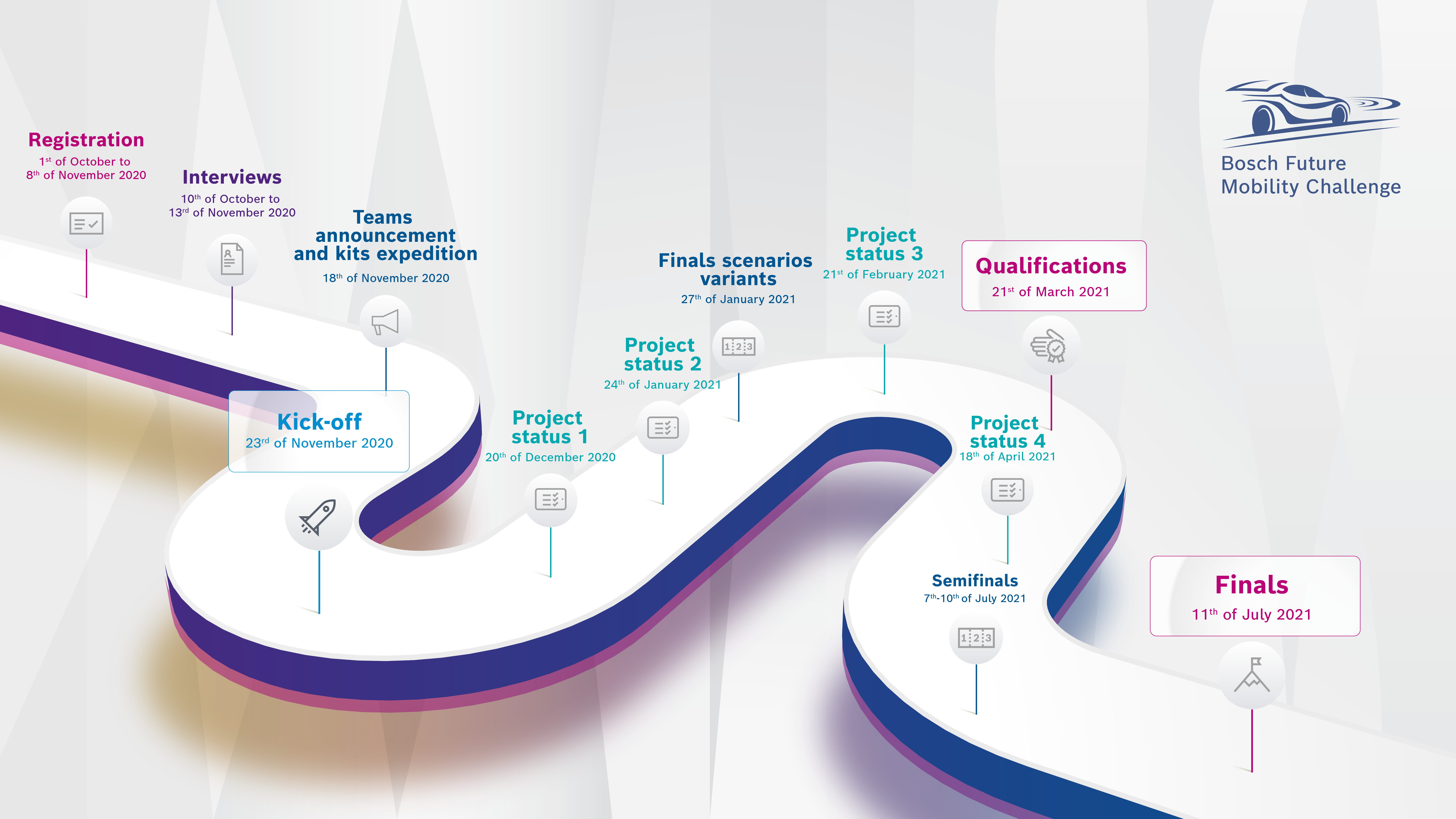 Timeline Bosch Future Mobility Challenge